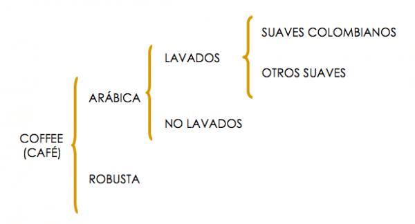 organización mundial del café